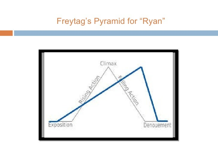 "Freytag 's Pyramid for ""Ryan"""