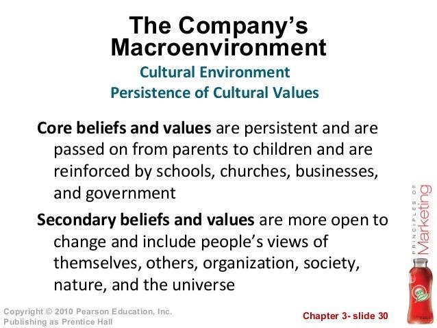 Core belief and secondary belief