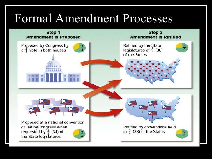 how is a constitutional amendment formally proposed and ratified