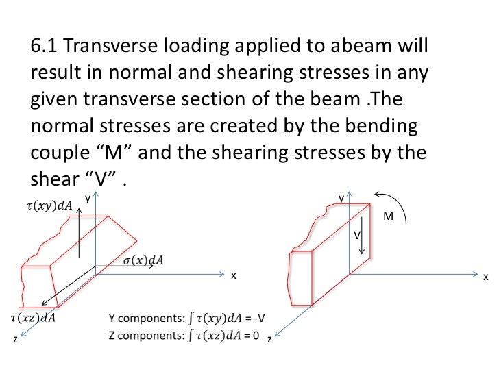 Shear Stress in Beams - Beams - Materials - Engineering ...