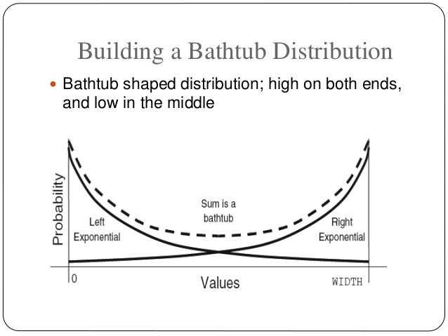 Building a Bathtub Distribution  Bathtub shaped distribution; high on both ends, and low in the middle