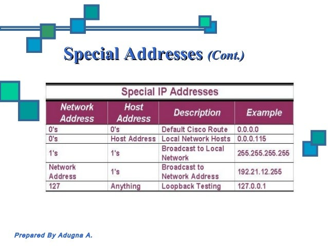 Computer Networking: Subnetting and IP Addressing