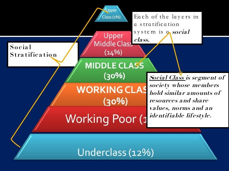 the defining of the social class sociology essay Sociology is the attempt to understand how society works it studies the relationship between people, how those relationships form part of broader sets of relationships between social groupings, and how such groupings and institutions are related to the under society.