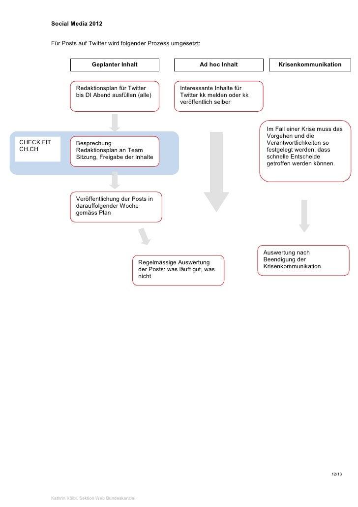 Social Media 2012            Für Posts auf Twitter wird folgender Prozess umgesetzt:                               Geplant...
