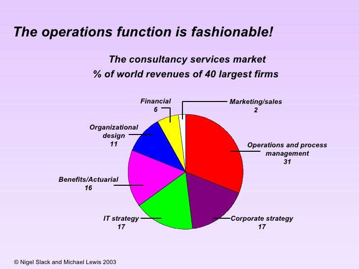 The operations function is fashionable! The consultancy services market % of world revenues of 40 largest firms  Marketing...