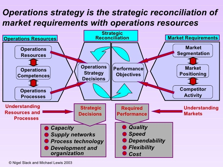 """02 ch operations strategy in a These acquisition lifecycle phases are formalized in dodi 500002,  o&s = operations & support o/i/d  """"strategy"""" applies to the integration of."""