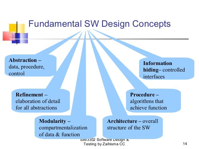 Computational Science With Suman Introduction Fundamental Design Concepts