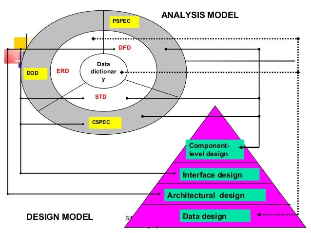 an analysis of the 4 important design concepts Unified process is an iterative and incremental approach to systems development 4 the goal of ooad is to improve system quality and productivity of systems analysis and design by making it more usable objects are grouped into classes to share structural and behavioral characteristics.