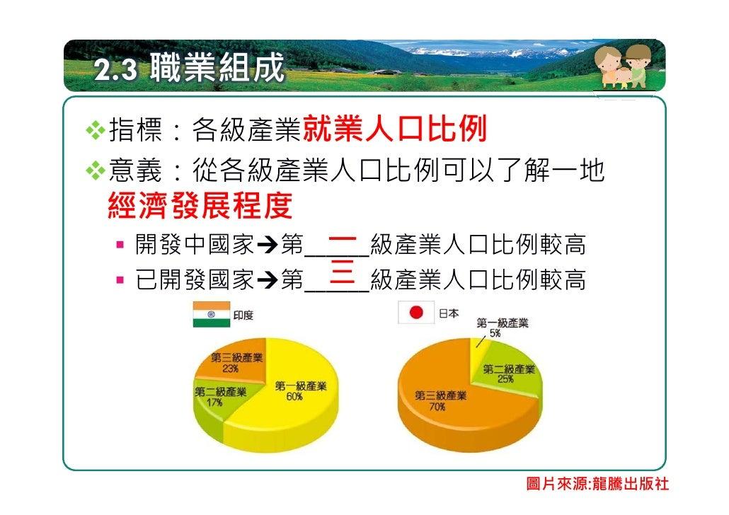 台灣三級產業人口的變化 % 70     由三級產就業人口變化可看出台灣的經濟變          遷,由農業社會轉型為工商業社會   60    50    40                                        ...