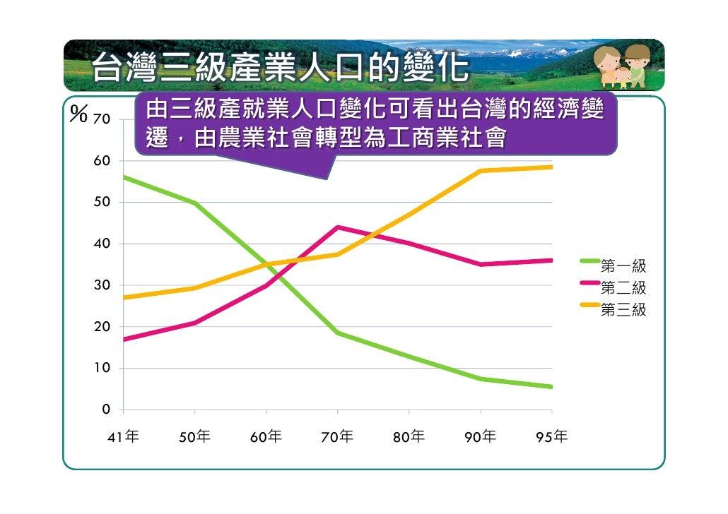職業組成~三角圖解判讀   右圖為甲~丁四國的職業組成,請問: 1. 說出丙國的三級就業    人口比例各為?    答:Ⅰ-20%、Ⅱ-50%、Ⅲ-30% 2. 經濟發展程度最高與    最低的國家依序是?    答:甲、丁 3. 台灣目前現...