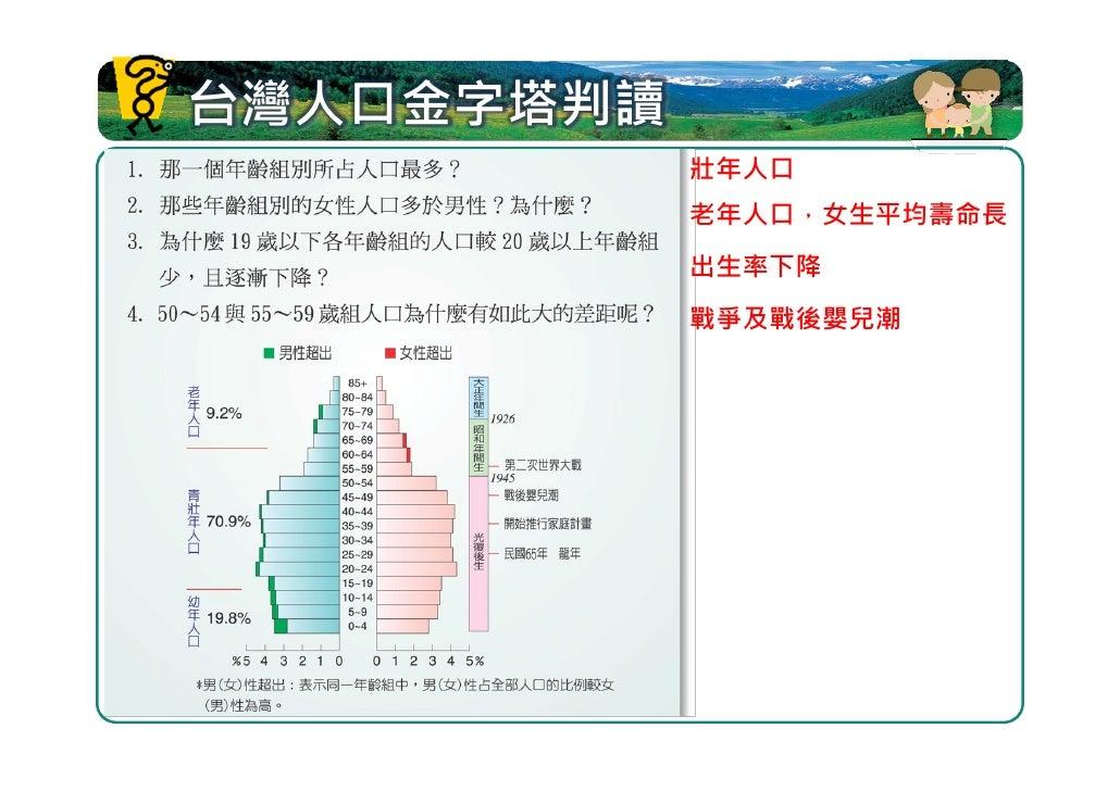 2.6 人口組成與區域經濟發展 觀察同時期不同國家或地區的人口金字 塔,可以推估其區域經濟發展程度的差異