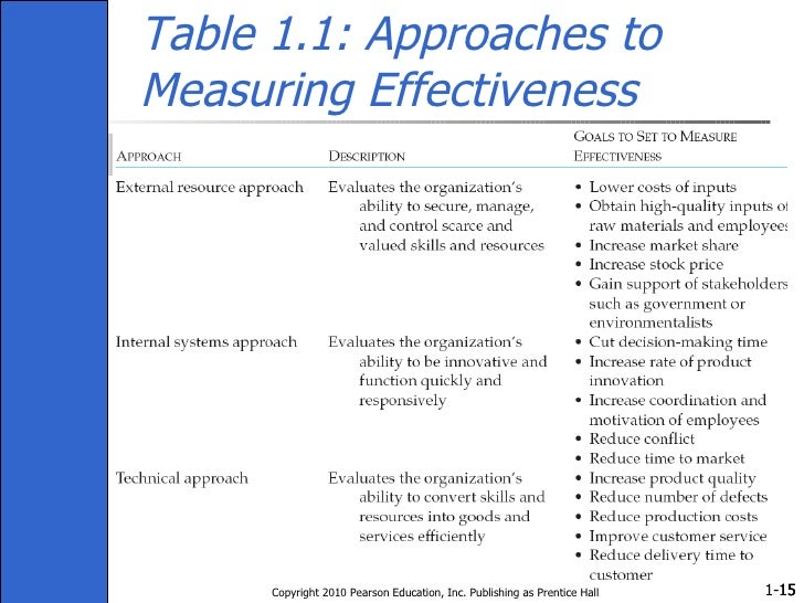 Table 1.1: Approaches to Measuring Effectiveness Copyright 2010 Pearson Education, Inc. Publishing as Prentice Hall