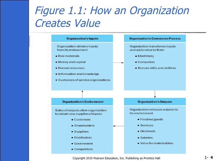 how to create an organization