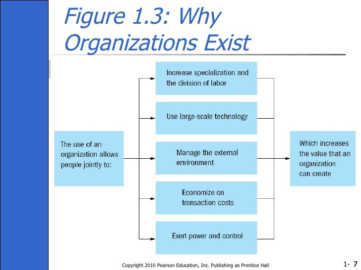 Figure 1.3: Why Organizations Exist Copyright 2010 Pearson Education, Inc. Publishing as Prentice Hall
