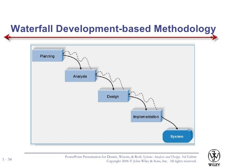System design and analysis 1 for Waterfall development design
