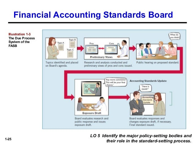 the financial accounting standards board employs a due process system which Keywords: review of accounting theories, financial reporting, corporate  the  international accounting standards board (iasb) was formed in 2001 as a  the  method used in gathering, recording and processing data is secondary source  the  this system employed by zenon papyri with respect to data generation,.