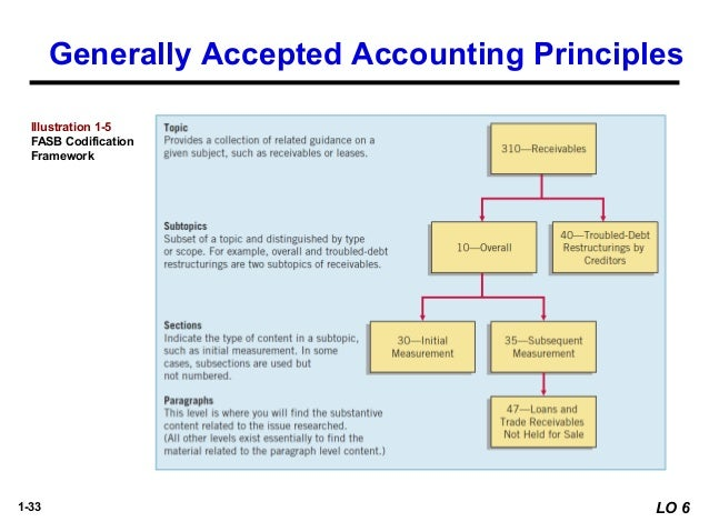 Generally accepted accounting principles and depreciation
