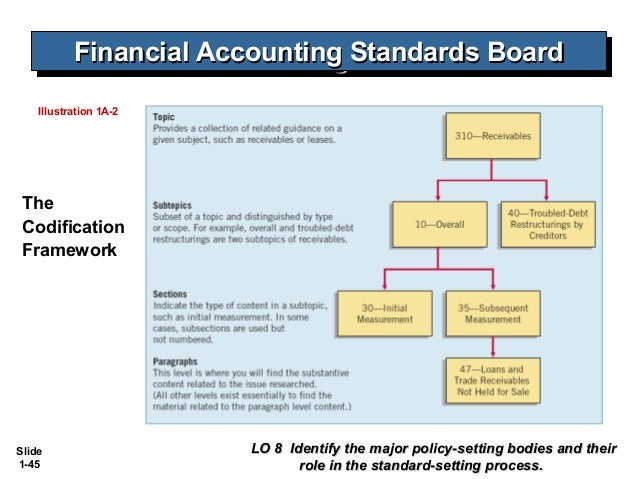 fasb accounting standards codification Incorporating fasb accounting standards codification tm references into the instructions for preparation of consolidated reports of condition and income (ffiec 031 and 041 call reports.
