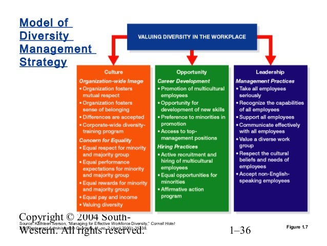management and culture diversity Culture and the management skills required to manage diversity, combining the organizational culture assessment instrument and the management skills assessment instrument keywords: cultural diversity, integration values, organisational culture, management.