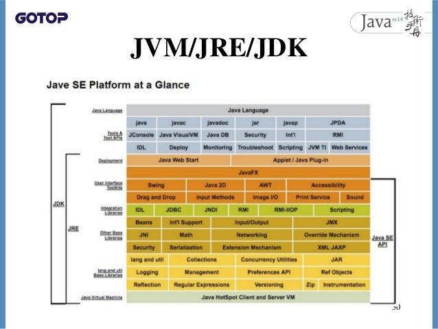 JVM/JRE/JDK 30