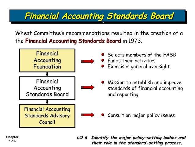 what roles do gaap the fasb and the pcaob play in the financial Instead, the financial accounting standards board (fasb) 2014 us gaap financial reporting taxonomy (financial accounting standards board.