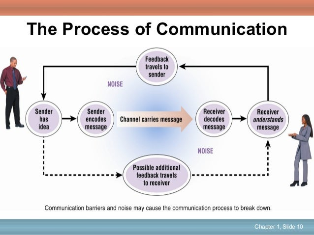 challenges faced by organizational communication Abstract organizational communication covers an eclectic mix of approaches,  theories, and methodologies, developed within organizational settings or applied .