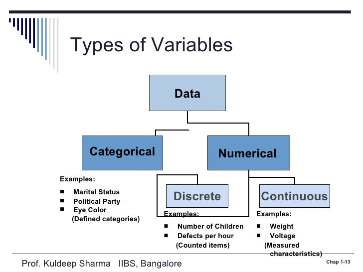 independent variable worksheet