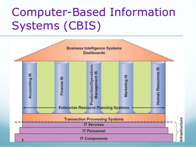 computer base information system Information is a critical resource in the operation and management of organizations timely availability of relevant information is vital for effective performance of managerial functions such as planning, organizing, leading, and control an information system in an organization is like the nervous.