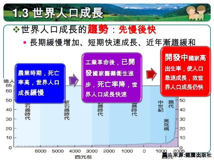 1.3 世界人口成長趨勢      西元元年 ~ 時期              工業革命~WWⅡ            WWⅡ迄今      工業革命  特徵    世界人口成 人口快速成長                 人口成長率下降...