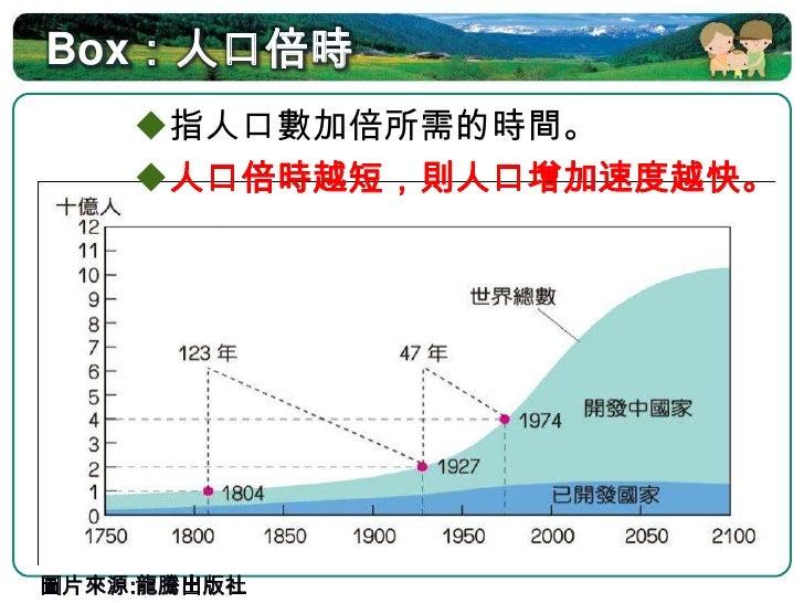 1.3 世界人口成長趨勢 二次世界大戰後,開發中國家因高出生率與低  死亡率影響,人口快速成長