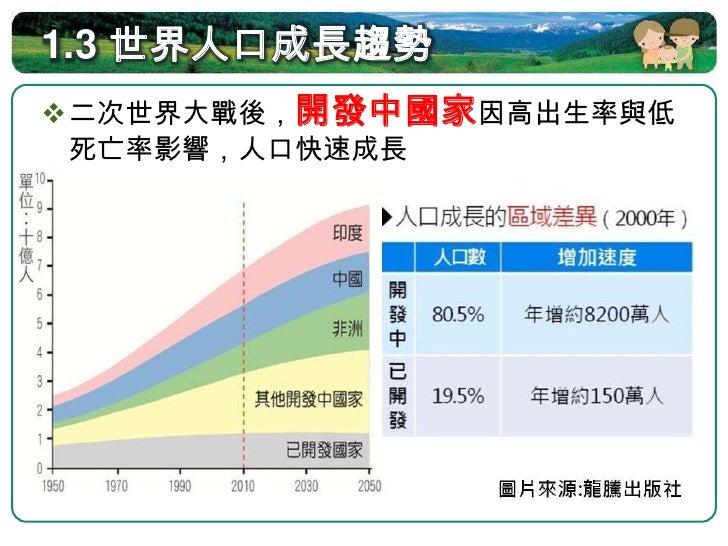 1.3 世界人口成長趨勢 邁入21世紀,世界人口成長率趨緩,但  持續增長的人口數仍是地球的沉重壓力                    因人口基數         NOW                      仍大,使人口      ...