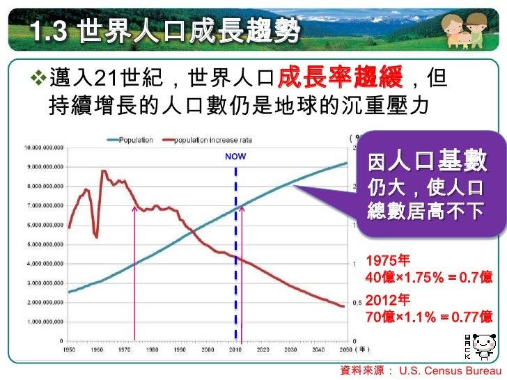 1.4 人口轉型 定義:  人口由高出生率、高死亡率低出生率、低           封閉式  死亡率的過程(屬_________人口系統) 區分指標:   根據出生率與死亡率的變動特徵區分為四大階段    各階段相應的人口年齡結構亦...