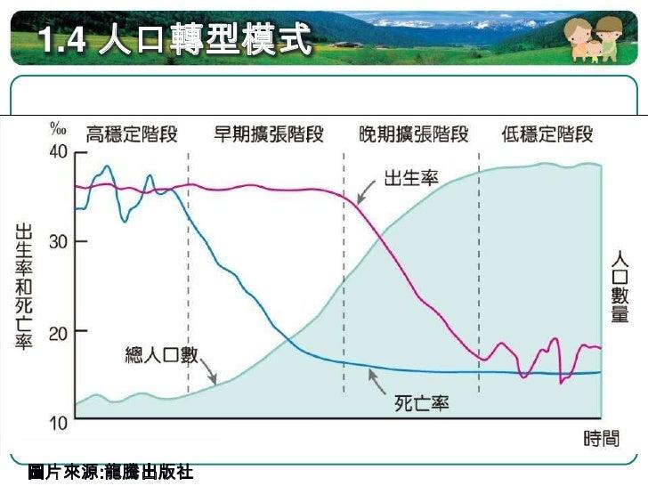 1.4 人口轉型模式(封閉系統)