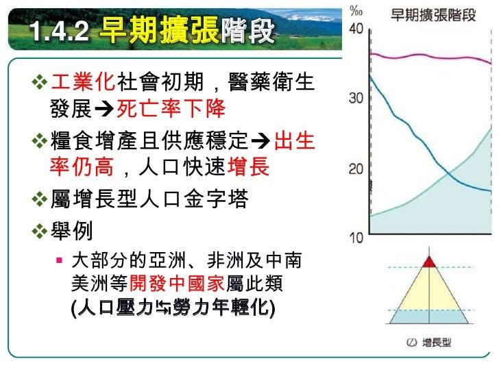 1.4.3 晚期擴張階段 工業化、都市化發展家庭  計畫推行出生率漸漸降低 出生率>死亡率人口持續  成長,但速度趨緩 過渡成靜止型的人口金字塔 舉例   全球新興工業國家多為此一    階段   中國、巴西亦屬此階段