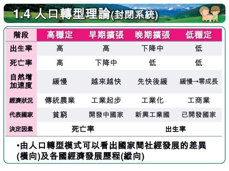 1.4.5 台灣的人口成長與轉型     圖片來源:龍騰出版社