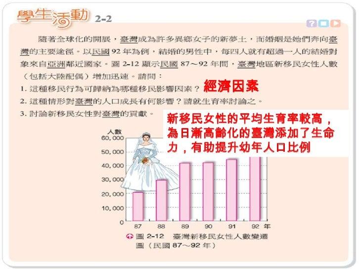 新唐山過台灣 新移民(跨國婚姻的外籍配偶)   目前臺灣的外籍配偶人數已達40萬人   這些新移民以女性為主,承擔傳宗接代與家    庭勞務等具有「生產力」的角色