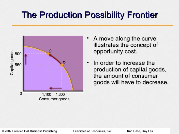 concept of choice in economics