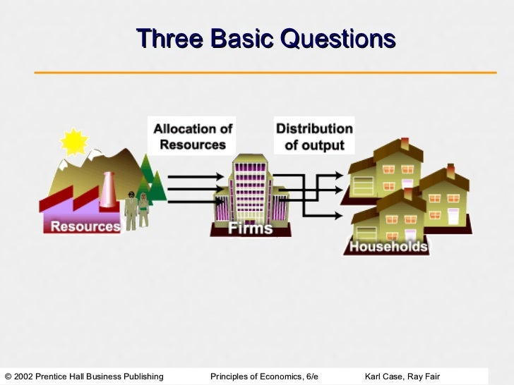 Four basic economic problems