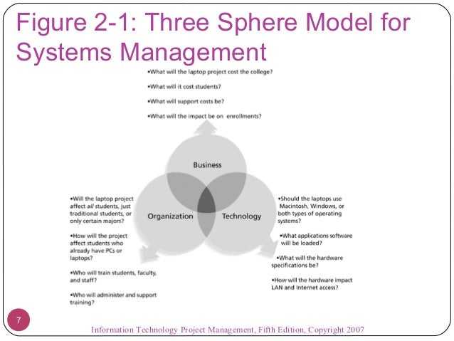 Technology Management Image: Lecture 2