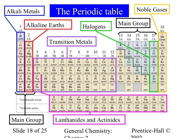 periodic table alkali metals halogens choice image periodic table periodic table halogens alkali earth metals choice - Periodic Table Halogens