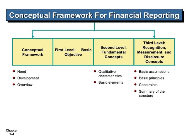 conceptual framework for financial accounting The converged framework should be a single document, unlike the two conceptual frameworks that presently exist the iasb framework makes two assumptions one assumption is that financial statements are prepared on an accrual basis the other is that the reporting entity is a going concern.