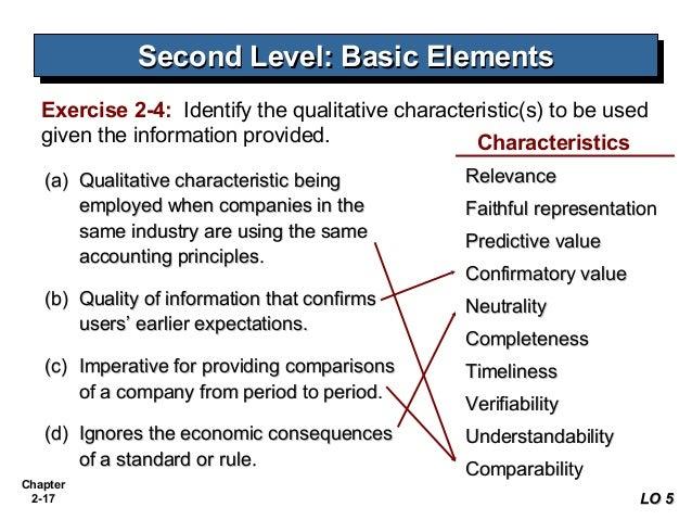 Top 11 Qualitative Characteristics of Accounting Information
