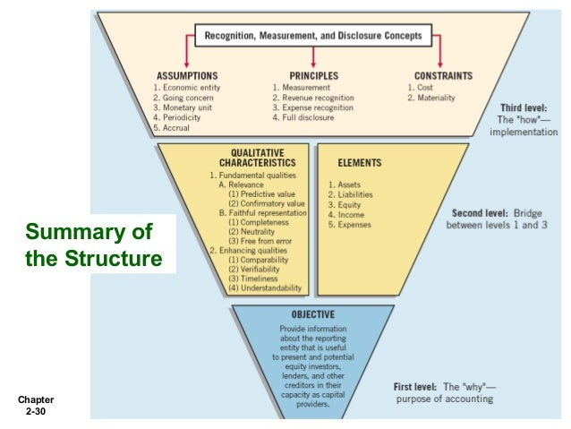 accounting conceptual framework essay International public sector accounting standards board conceptual framework for general purpose financial reporting by public sector entities.