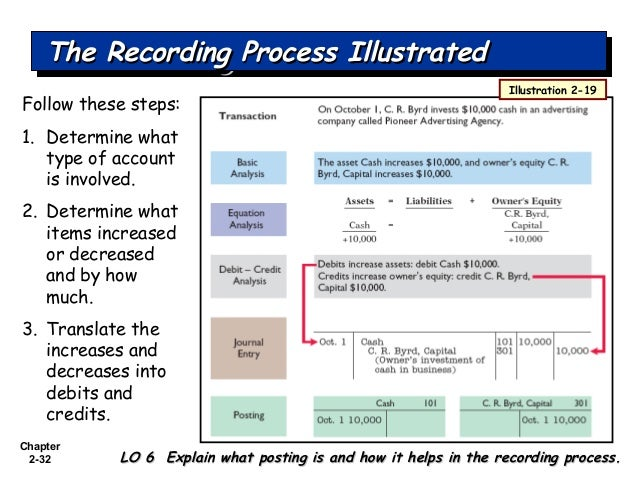 the recording process in accounting solutions Chapter 2 the recording process feature story accidents happen how organized are you financially take a short quiz answer yes or no to each question: does your wallet contain so .
