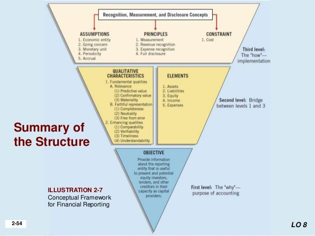 the conceptual framework for financial reporting This presentation provides a brief overview of the conceptual framework for financial reporting as issued by the iasb in 2010.