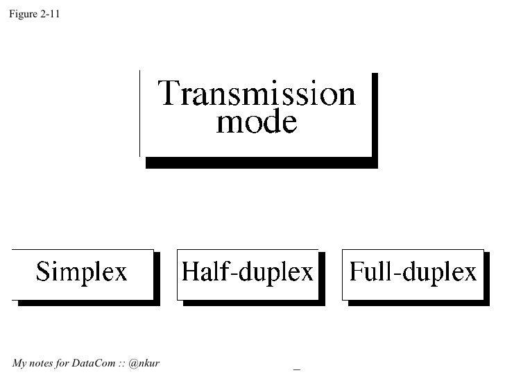 Figure 2-11 My notes for DataCom :: @nkur 