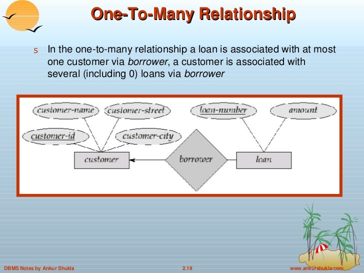 One to many relationship example er diagram electrical work wiring 2 entity relationship model in dbms rh slideshare net logical designs into er diagrams online shopping projects er diagram ccuart Image collections
