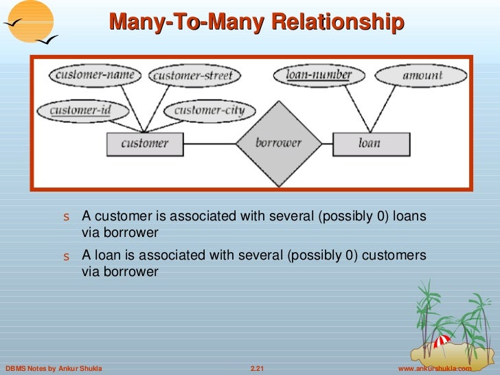 2. Entity Relationship Model in DBMS