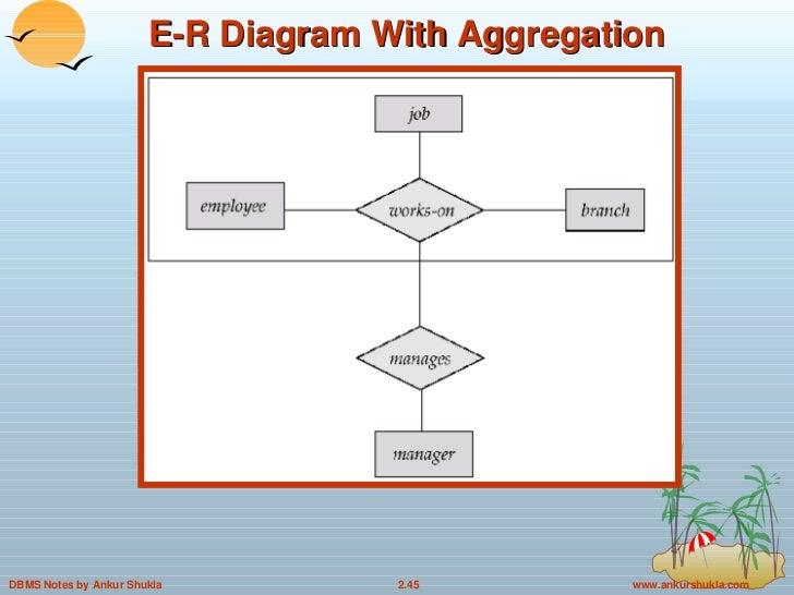 how to draw weak entity in entity relational model