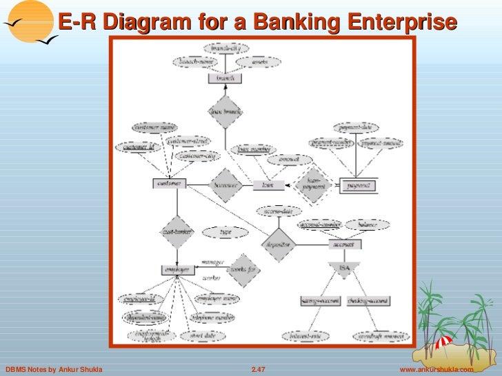 er diagram dbms ppt wiring diagram todays